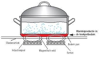 Koken op inductie met oude pannen